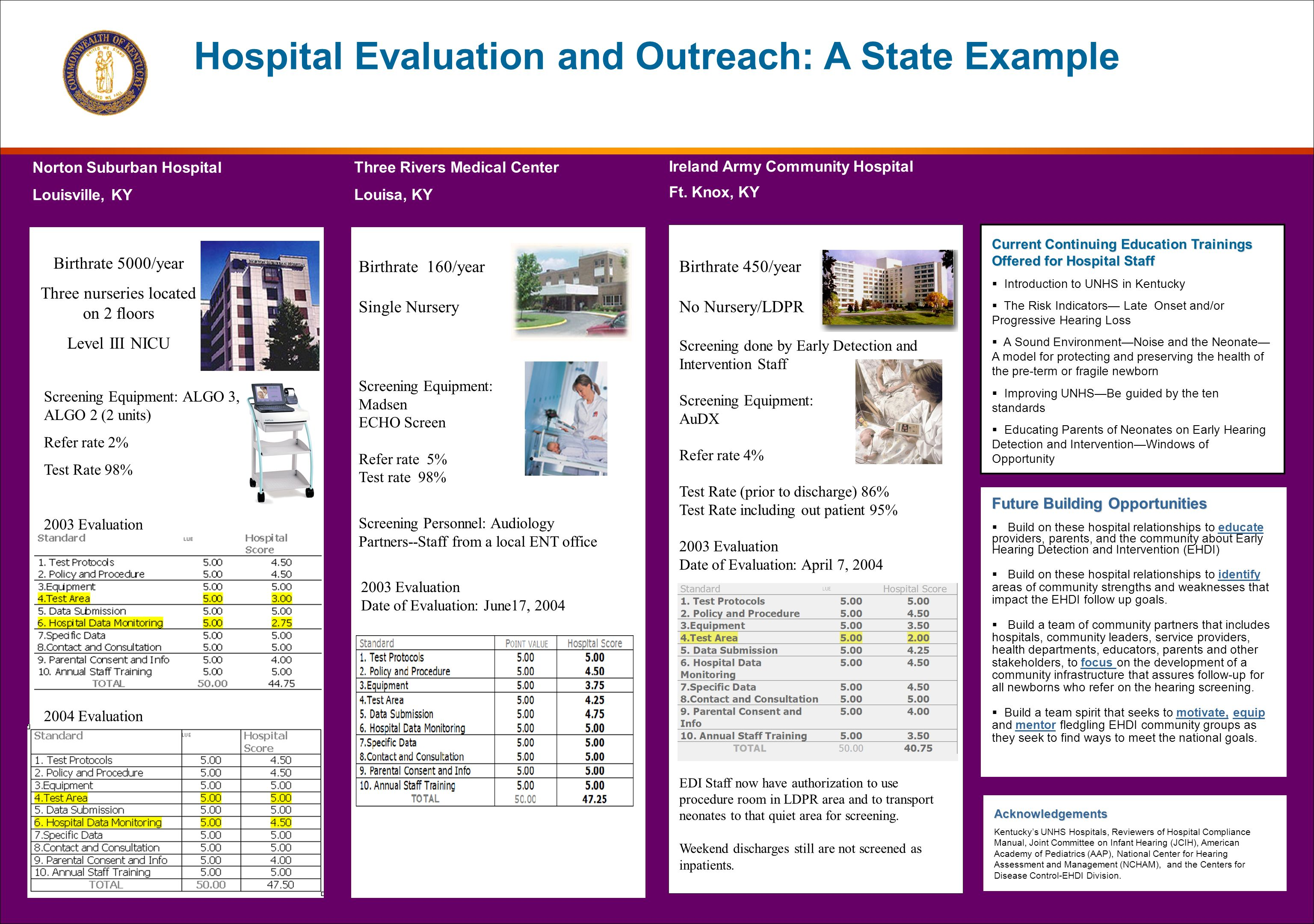 Hospital Evaluation and Outreach: A State ExampleAcknowledgements Kentuckys UNHS Hospitals, Reviewers of Hospital Compliance Manual, Joint Committee on Infant Hearing (JCIH), American Academy of Pediatrics (AAP), National Center for Hearing Assessment and Management (NCHAM), and the Centers for Disease Control-EHDI Division.