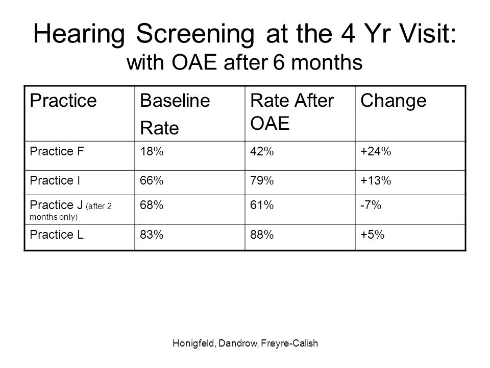Honigfeld, Dandrow, Freyre-Calish Hearing Screening at the 4 Yr Visit: with OAE after 6 months PracticeBaseline Rate Rate After OAE Change Practice F18%42%+24% Practice I66%79%+13% Practice J (after 2 months only) 68%61%-7% Practice L83%88%+5%