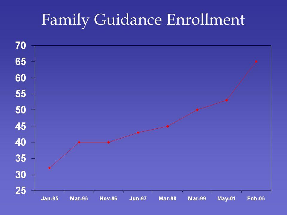 Family Guidance Enrollment