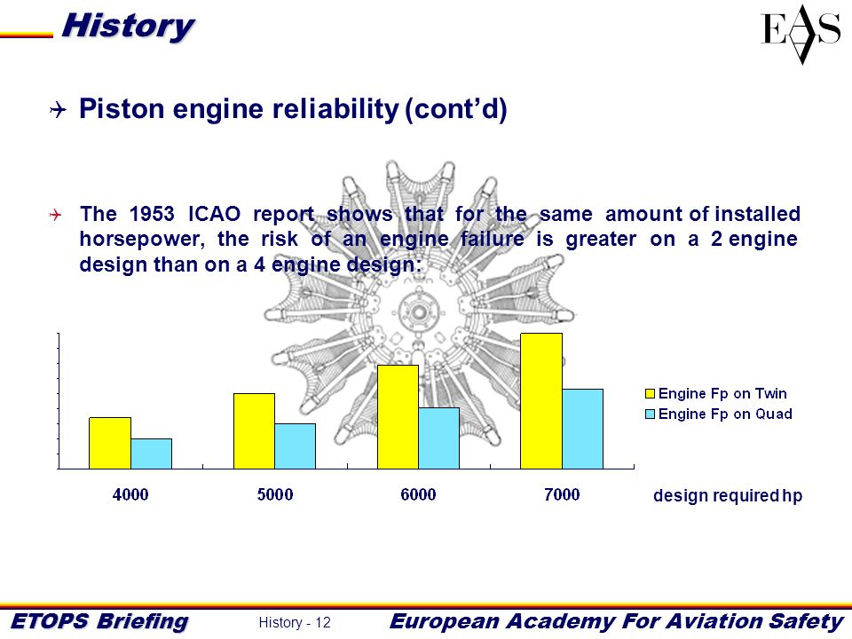 ETOPS Briefing European Academy For Aviation Safety History - 12 Piston engine reliability (contd) The 1953 ICAO report shows that for the same amount