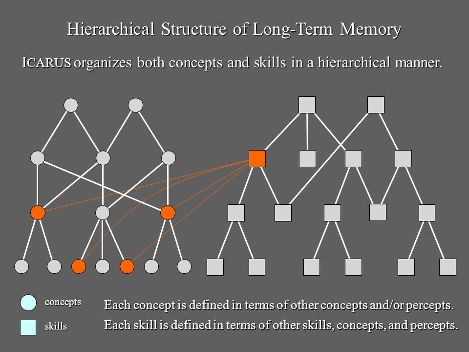 I CARUS Memories and Processes Long-TermConceptualMemory Short-TermConceptualMemory Short-TermGoal/SkillMemory Categorization and Inference SkillExecution Perception Environment PerceptualBuffer Problem Solving Skill Learning MotorBuffer Skill Retrieval Long-Term Skill Memory