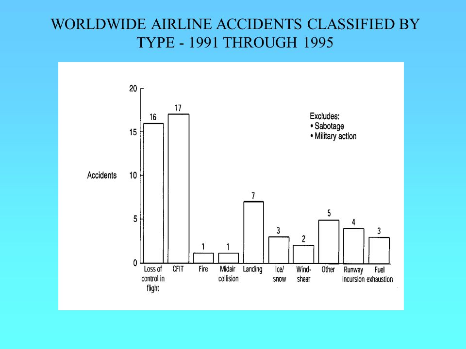 WORLDWIDE AIRLINE ACCIDENTS CLASSIFIED BY TYPE - 1991 THROUGH 1995