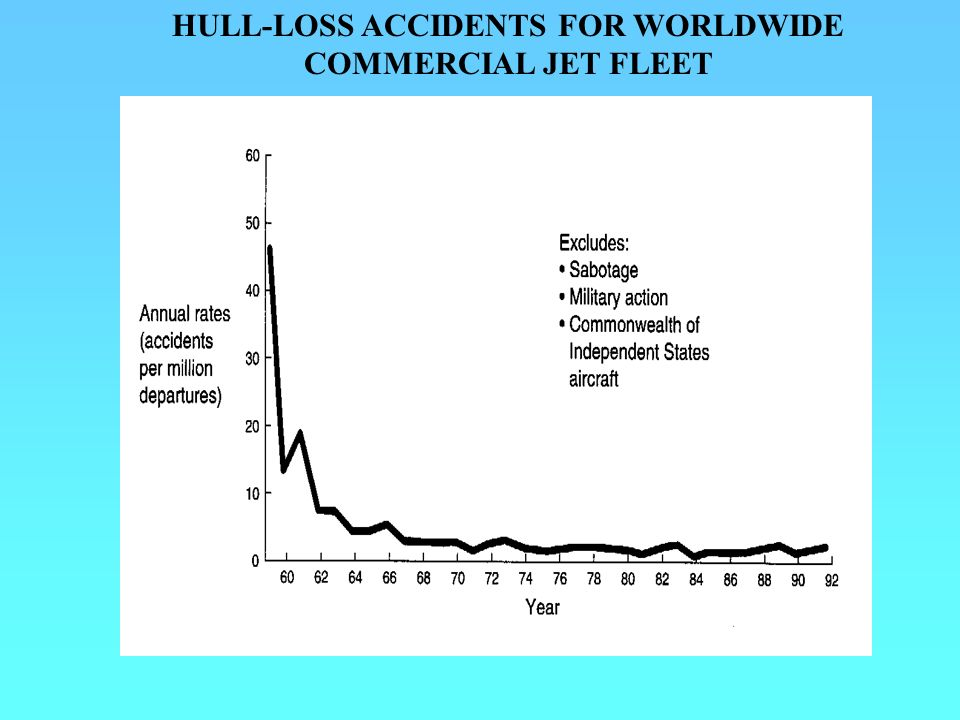 HULL-LOSS ACCIDENTS FOR WORLDWIDE COMMERCIAL JET FLEET