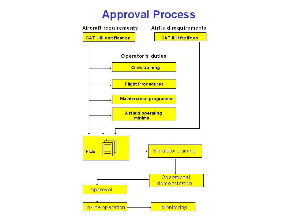 Aircraft Flight CrewAir Operator Aerodrome Safety Regulatory Approval