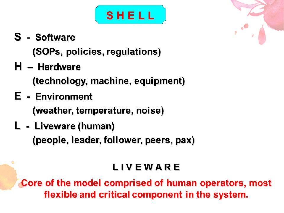 S - Software (SOPs, policies, regulations) (SOPs, policies, regulations) H – Hardware (technology, machine, equipment) (technology, machine, equipment