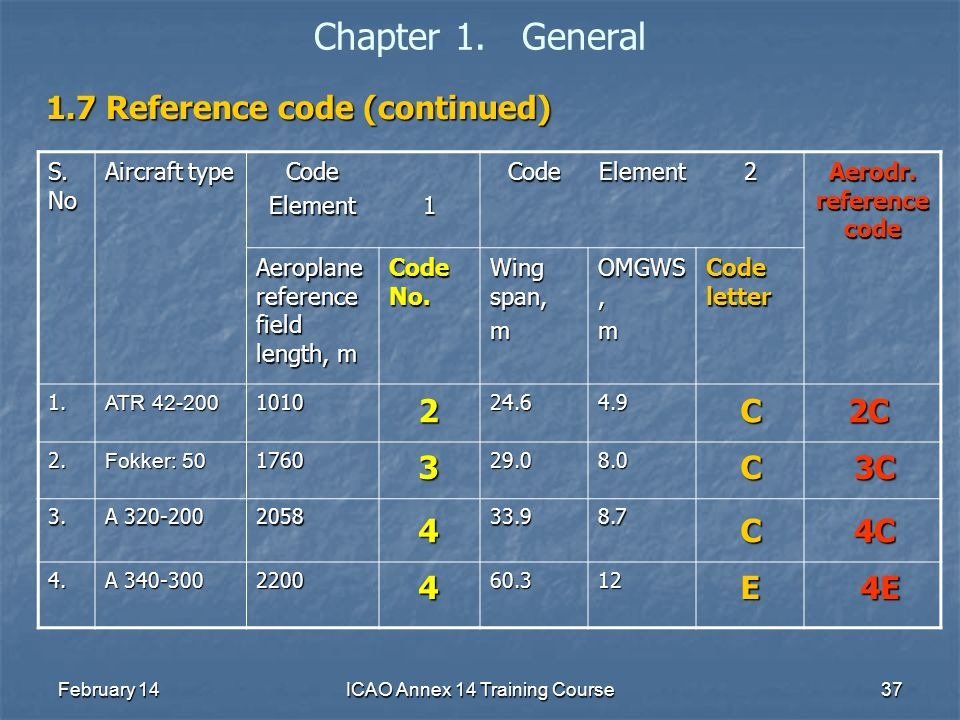 February 14ICAO Annex 14 Training Course37 Chapter 1. General 1.7 Reference code (continued) S. No Aircraft type CodeElement1CodeElement2 Aerodr. refe