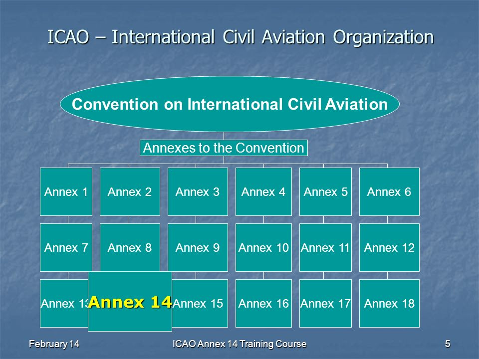 February 14ICAO Annex 14 Training Course5 ICAO – International Civil Aviation Organization Convention on International Civil Aviation Annex 8 Annex 3