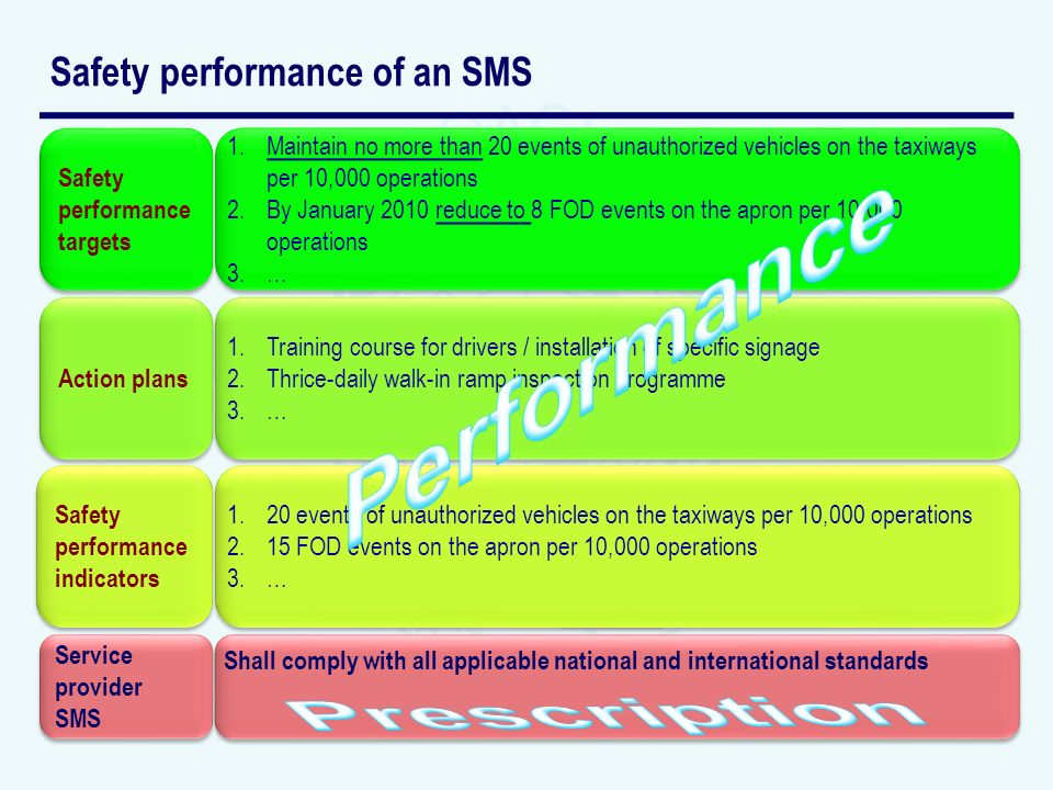 Safety performance of an SMS Safety performance targets 1.Maintain no more than 20 events of unauthorized vehicles on the taxiways per 10,000 operations 2.By January 2010 reduce to 8 FOD events on the apron per 10,000 operations 3.… 1.Maintain no more than 20 events of unauthorized vehicles on the taxiways per 10,000 operations 2.By January 2010 reduce to 8 FOD events on the apron per 10,000 operations 3.… Action plans 1.Training course for drivers / installation of specific signage 2.Thrice-daily walk-in ramp inspection programme 3.… 1.Training course for drivers / installation of specific signage 2.Thrice-daily walk-in ramp inspection programme 3.… Safety performance indicators 1.20 events of unauthorized vehicles on the taxiways per 10,000 operations 2.15 FOD events on the apron per 10,000 operations 3.… 1.20 events of unauthorized vehicles on the taxiways per 10,000 operations 2.15 FOD events on the apron per 10,000 operations 3.… Service provider SMS Service provider SMS Shall comply with all applicable national and international standards