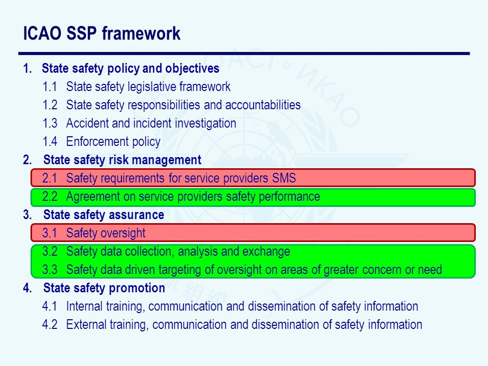 1.State safety policy and objectives 1.1 State safety legislative framework 1.2 State safety responsibilities and accountabilities 1.3Accident and incident investigation 1.4 Enforcement policy 2.State safety risk management 2.1 Safety requirements for service providers SMS 2.2 Agreement on service providers safety performance 3.State safety assurance 3.1 Safety oversight 3.2 Safety data collection, analysis and exchange 3.3 Safety data driven targeting of oversight on areas of greater concern or need 4.State safety promotion 4.1 Internal training, communication and dissemination of safety information 4.2 External training, communication and dissemination of safety information ICAO SSP framework
