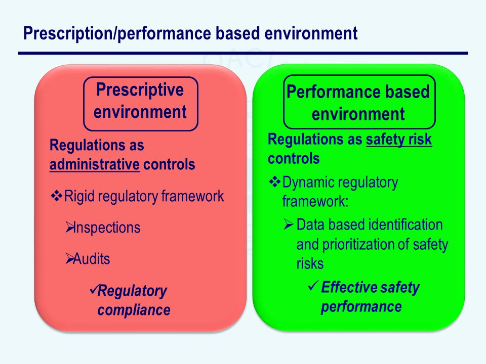 Prescription/performance based environment Prescriptive environment Regulations as administrative controls Rigid regulatory framework Inspections Audits Regulatory compliance Prescriptive environment Regulations as administrative controls Rigid regulatory framework Inspections Audits Regulatory compliance Performance based environment Regulations as safety risk controls Dynamic regulatory framework: Data based identification and prioritization of safety risks Effective safety performance Performance based environment Regulations as safety risk controls Dynamic regulatory framework: Data based identification and prioritization of safety risks Effective safety performance