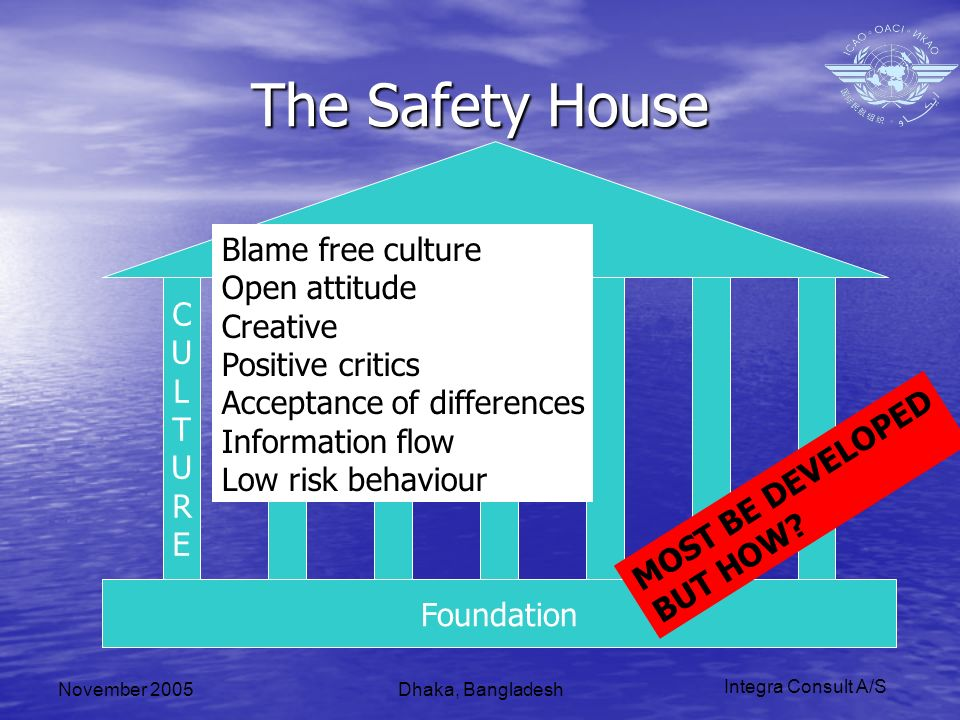 Integra Consult A/S November 2005Dhaka, Bangladesh The Safety House Foundation CULTURECULTURE Blame free culture Open attitude Creative Positive critics Acceptance of differences Information flow Low risk behaviour MOST BE DEVELOPED BUT HOW