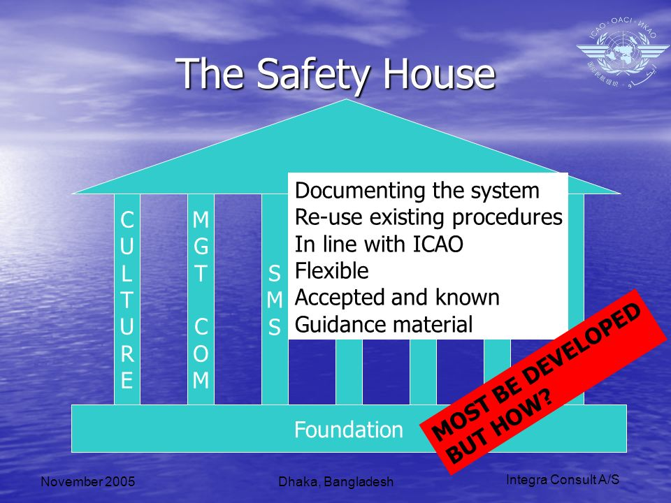 Integra Consult A/S November 2005Dhaka, Bangladesh The Safety House Foundation CULTURECULTURE MGTCOMMGTCOM SMSSMS Documenting the system Re-use existing procedures In line with ICAO Flexible Accepted and known Guidance material MOST BE DEVELOPED BUT HOW