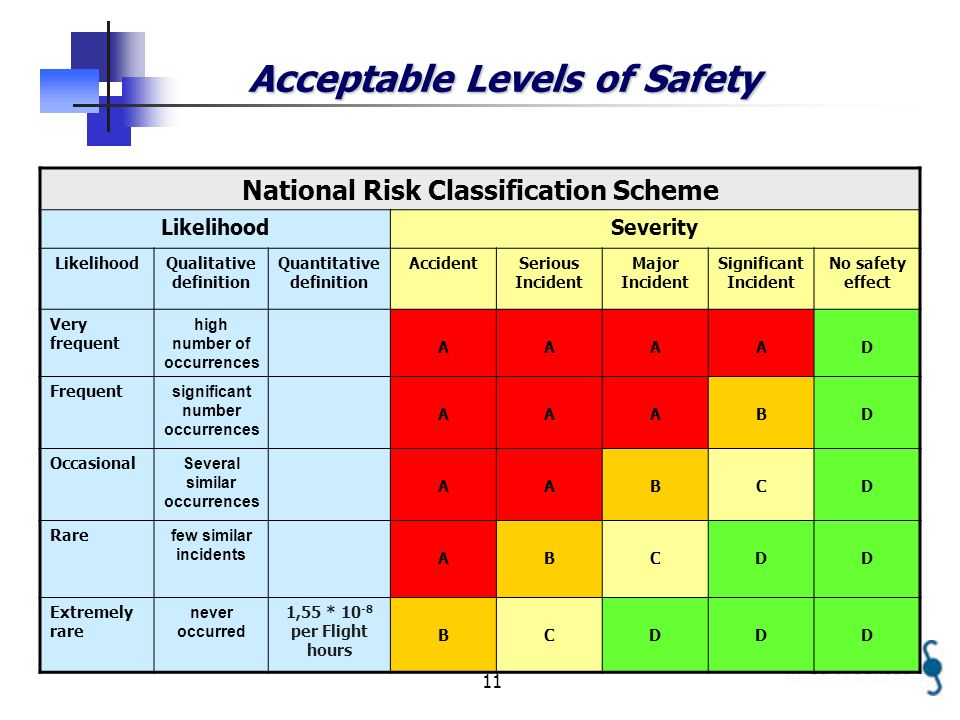 11 Acceptable Levels of Safety National Risk Classification Scheme LikelihoodSeverity LikelihoodQualitative definition Quantitative definition AccidentSerious Incident Major Incident Significant Incident No safety effect Very frequent high number of occurrences AAAAD Frequent significant number occurrences AAABD Occasional Several similar occurrences AABCD Rare few similar incidents ABCDD Extremely rare never occurred 1,55 * 10 -8 per Flight hours BCDDD