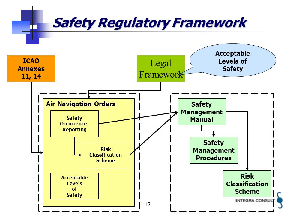 12 Safety Regulatory Framework Legal Framework Air Navigation Orders Safety Management Manual ICAO Annexes 11, 14 Safety Occurrence Reporting Acceptable Levels of Safety Management Procedures Risk Classification Scheme Acceptable Levels of Safety Risk Classification Scheme
