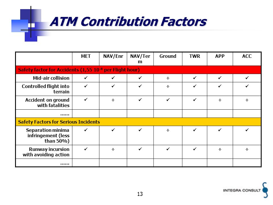 13 ATM Contribution Factors METNAV/EnrNAV/Ter m GroundTWRAPPACC Safety factor for Accidents (1,55 10 -8 per Flight hour) Mid-air collision ÷ Controlled flight into terrain ÷ Accident on ground with fatalities ÷ ÷÷ …… Safety Factors for Serious Incidents Separation minima infringement (less than 50%) ÷ Runway incursion with avoiding action ÷ ÷÷ ……