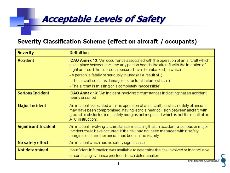 4 Acceptable Levels of Safety Severity Classification Scheme (effect on aircraft / occupants) SeverityDefinition Accident ICAO Annex 13: An occurrence