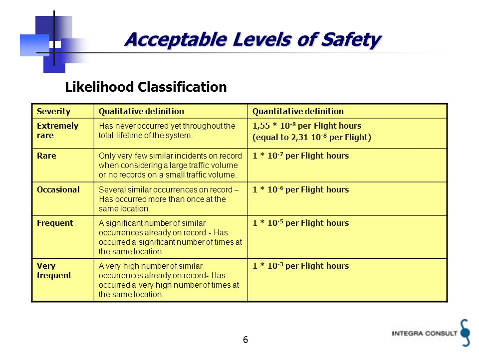 6 Acceptable Levels of Safety Likelihood Classification SeverityQualitative definitionQuantitative definition Extremely rare Has never occurred yet throughout the total lifetime of the system.