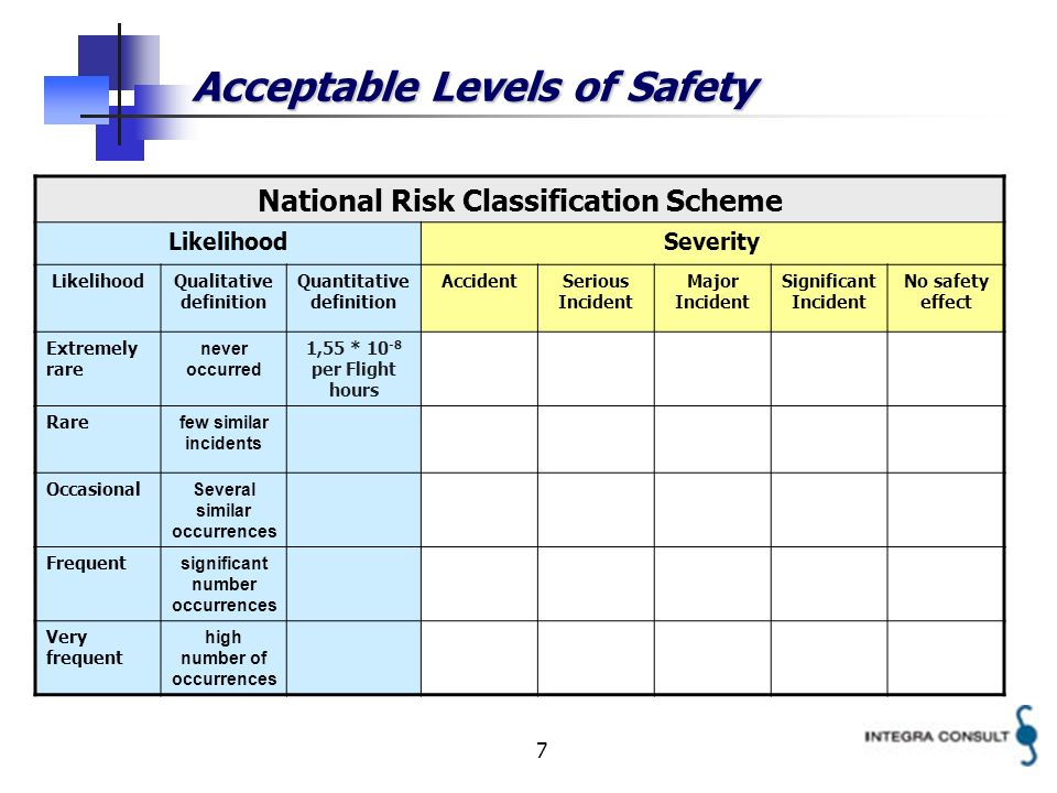 7 Acceptable Levels of Safety National Risk Classification Scheme LikelihoodSeverity LikelihoodQualitative definition Quantitative definition AccidentSerious Incident Major Incident Significant Incident No safety effect Extremely rare never occurred 1,55 * 10 -8 per Flight hours Rare few similar incidents Occasional Several similar occurrences Frequent significant number occurrences Very frequent high number of occurrences