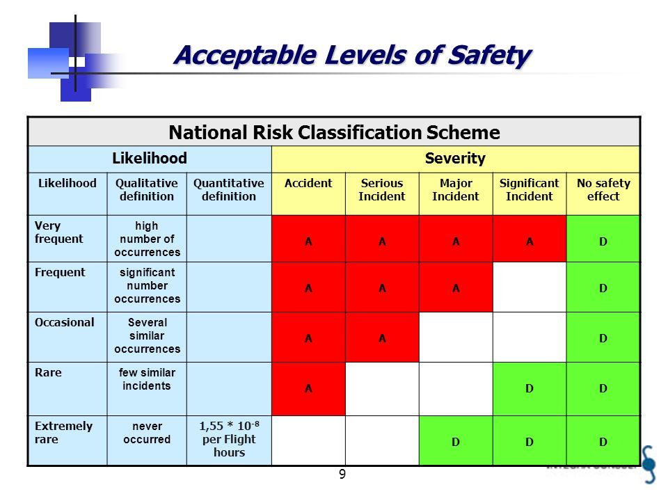 9 Acceptable Levels of Safety National Risk Classification Scheme LikelihoodSeverity LikelihoodQualitative definition Quantitative definition AccidentSerious Incident Major Incident Significant Incident No safety effect Very frequent high number of occurrences AAAAD Frequent significant number occurrences AAAD Occasional Several similar occurrences AAD Rare few similar incidents ADD Extremely rare never occurred 1,55 * 10 -8 per Flight hours DDD