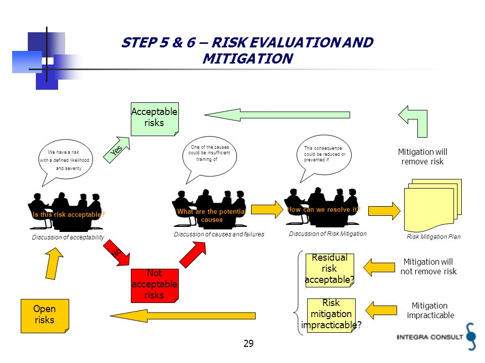 29 STEP 5 & 6 – RISK EVALUATION AND MITIGATION Is this risk acceptable? We have a risk with a defined likelihood and severity Acceptable risks No Yes