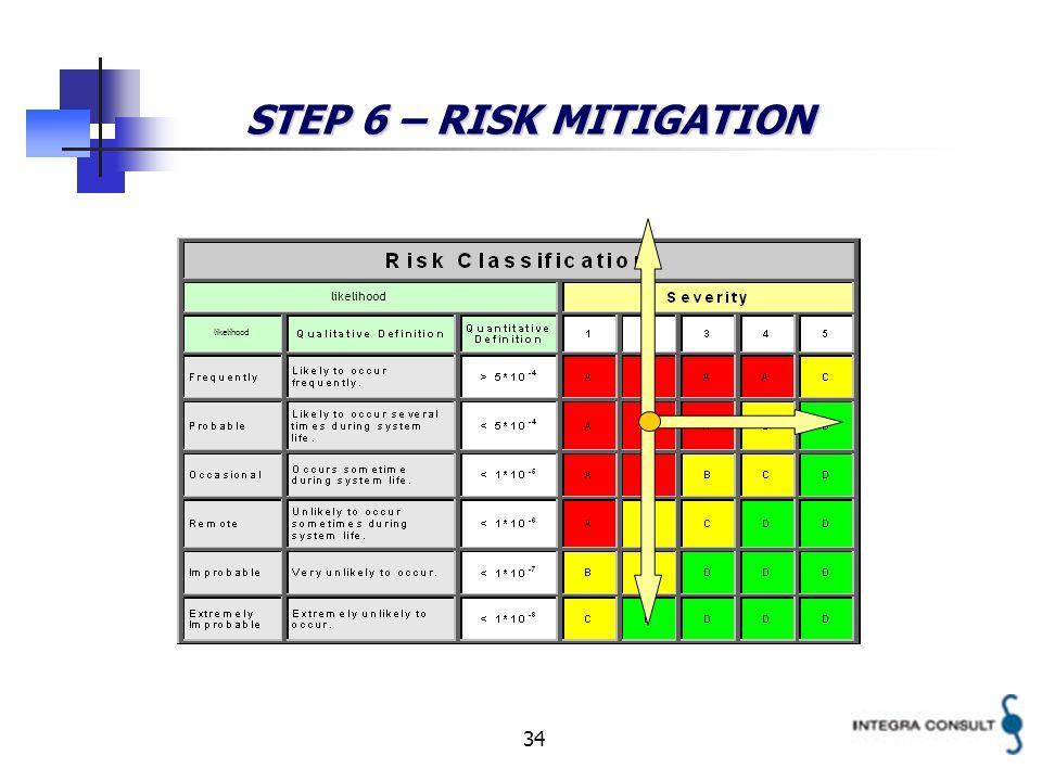 34 likelihood STEP 6 – RISK MITIGATION