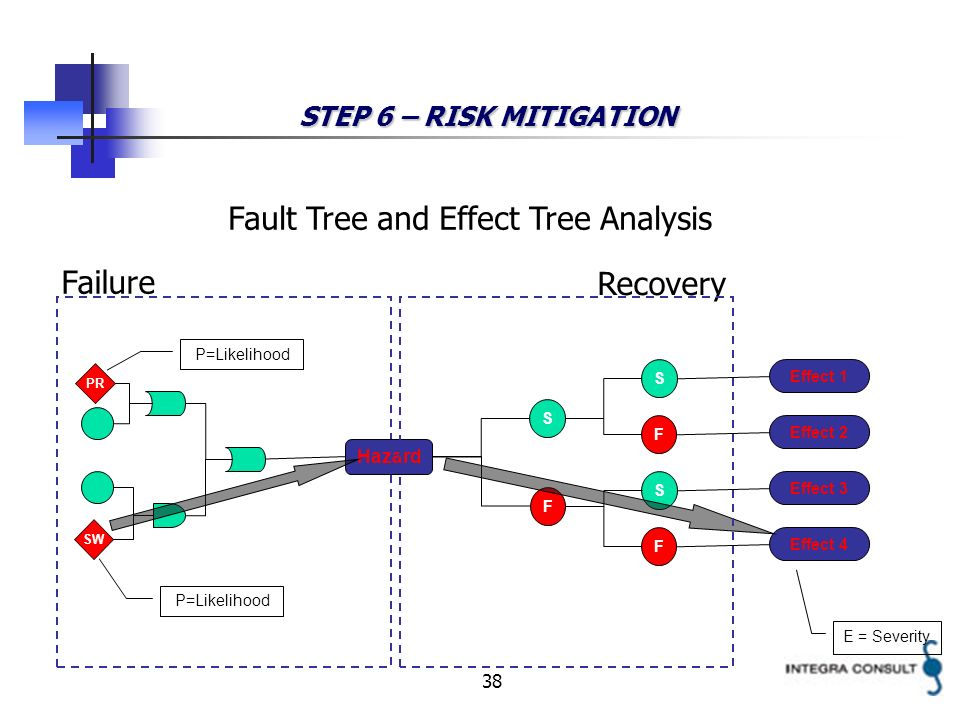 38 STEP 6 – RISK MITIGATION SW Hazard S F S S F F Effect 1 Effect 2 Effect 3 Effect 4 P=Likelihood E = Severity PR P=Likelihood Failure Recovery Fault