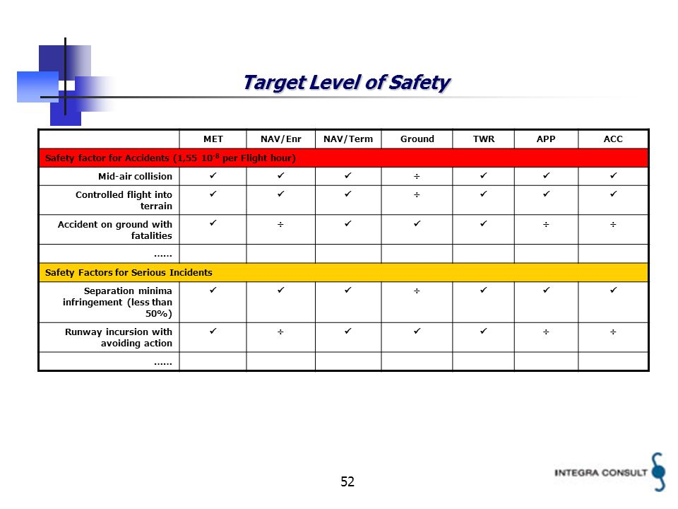 52 Target Level of Safety METNAV/EnrNAV/TermGroundTWRAPPACC Safety factor for Accidents (1,55 10 -8 per Flight hour) Mid-air collision ÷ Controlled fl
