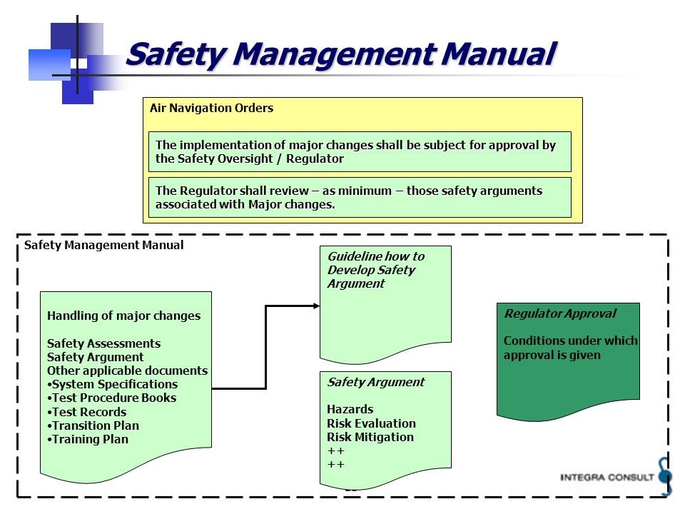 13 Safety Management Manual Air Navigation Orders Handling of major changes Safety Assessments Safety Argument Other applicable documents System Speci