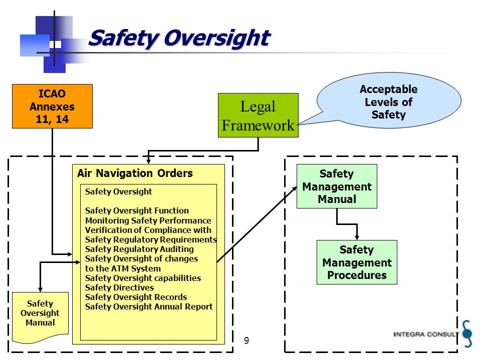 9 Safety Oversight Legal Framework Air Navigation Orders Safety Management Manual ICAO Annexes 11, 14 Safety Oversight Safety Oversight Function Monit
