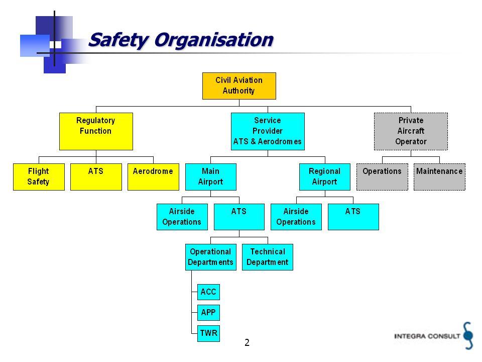 2 Safety Organisation