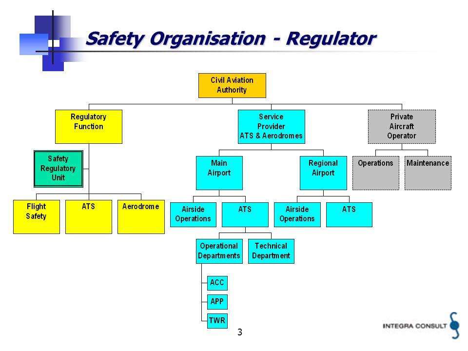 3 Safety Organisation - Regulator