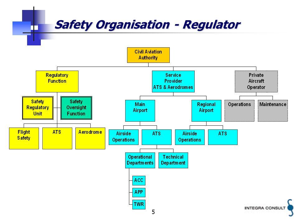 5 Safety Organisation - Regulator