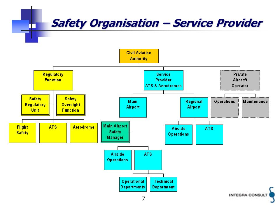 7 Safety Organisation – Service Provider