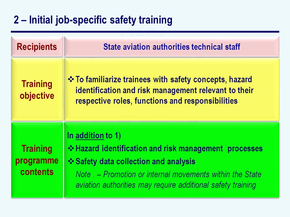 2 – Initial job-specific safety training State aviation authorities technical staff To familiarize trainees with safety concepts, hazard identification and risk management relevant to their respective roles, functions and responsibilities In addition to 1) Hazard identification and risk management processes Safety data collection and analysis Note.