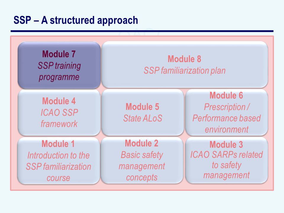 SSP – A structured approach Module 2 Basic safety management concepts Module 2 Basic safety management concepts Module 3 ICAO SARPs related to safety management Module 3 ICAO SARPs related to safety management Module 4 ICAO SSP framework Module 4 ICAO SSP framework Module 5 State ALoS Module 5 State ALoS Module 6 Prescription / Performance based environment Module 6 Prescription / Performance based environment Module 8 SSP familiarization plan Module 8 SSP familiarization plan Module 1 Introduction to the SSP familiarization course Module 7 SSP training programme Module 7 SSP training programme Module 7 SSP training programme Module 7 SSP training programme