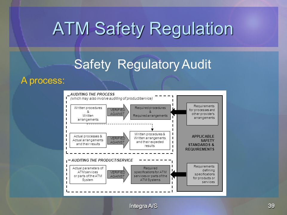 Integra A/S39 ATM Safety Regulation Safety Regulatory Audit A process: Required procedures & Required arrangements AUDITING THE PROCESS (which may also involve auditing of product/service) Actual processes & Actual arrangements and their results Written procedures & Written arrangements and their expected results VERIFIED AGAINST Actual parameters of ATM services or parts of the ATM System Required specifications for ATM services or parts of the ATM Systems AUDITING THE PRODUCT/SERVICE APPLICABLE SAFETY STANDARDS & REQUIREMENTS Requirements for processes and other providers arrangements Requirements defining specifications for products or services VERIFIED AGAINST VERIFIED AGAINST Written procedures & Written arrangements