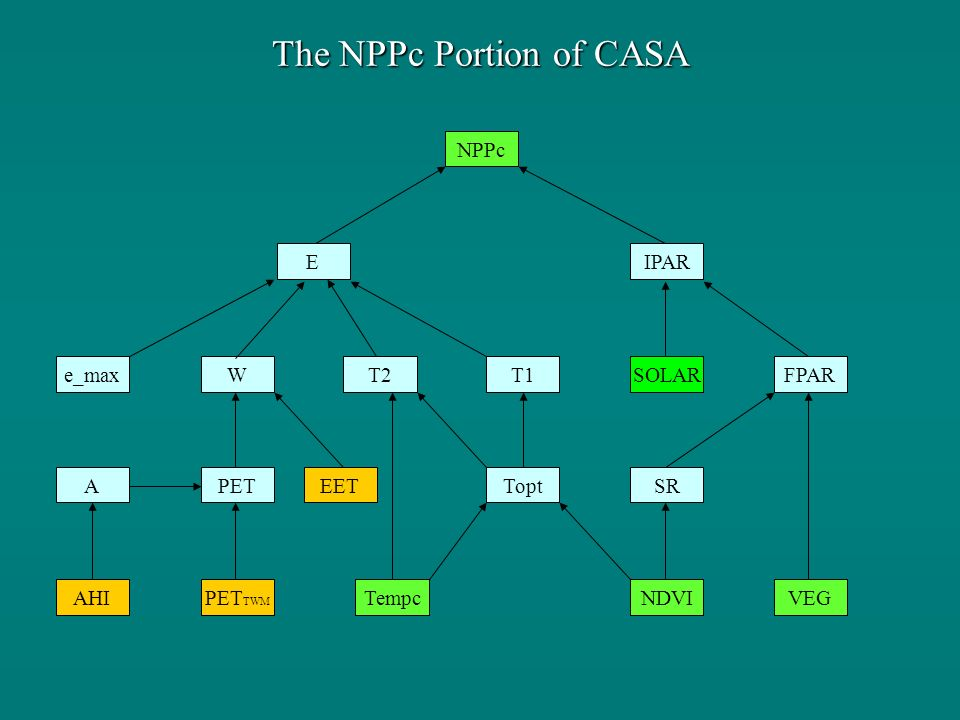 The NPPc Portion of CASA NPPc IPAR PET T1T2We_max E EET Tempc Topt NDVI SOLAR AHI A PET TWM SR FPAR VEG
