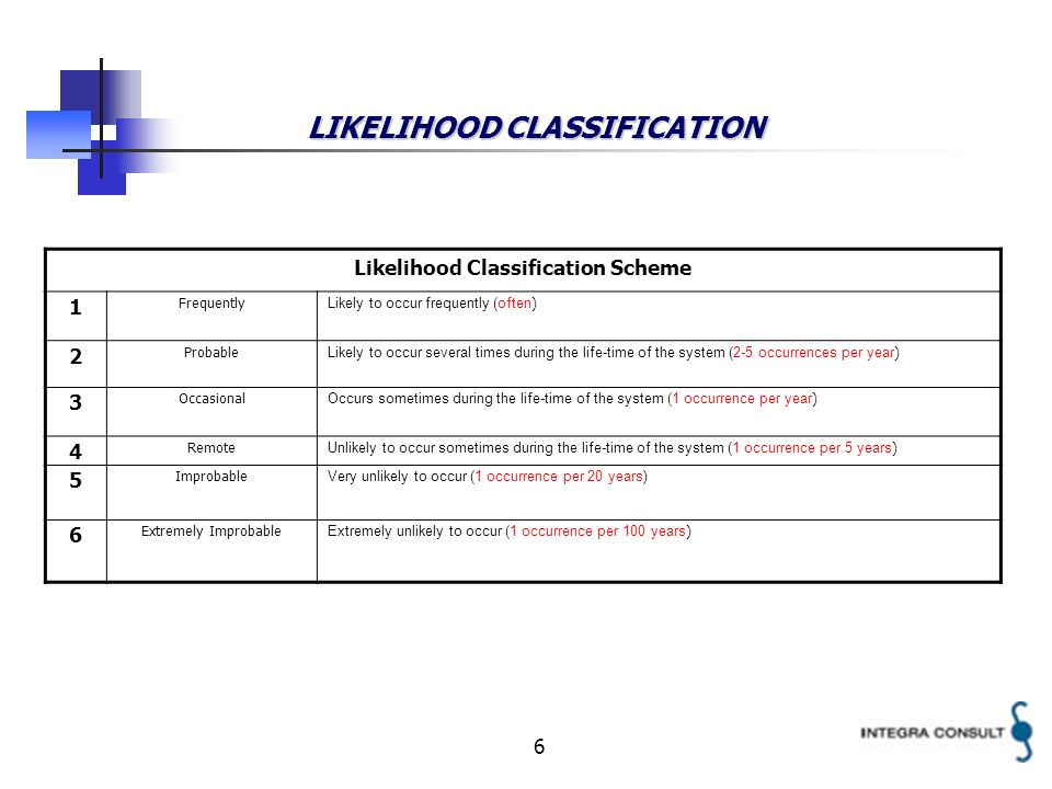 6 LIKELIHOOD CLASSIFICATION Likelihood Classification Scheme 1 Frequently Likely to occur frequently (often ) 2 Probable Likely to occur several times during the life-time of the system (2-5 occurrences per year ) 3 Occasional Occurs sometimes during the life-time of the system (1 occurrence per year ) 4 Remote Unlikely to occur sometimes during the life-time of the system (1 occurrence per 5 years ) 5 Improbable Very unlikely to occur (1 occurrence per 20 years) 6 Extremely Improbable Extremely unlikely to occur (1 occurrence per 100 years )