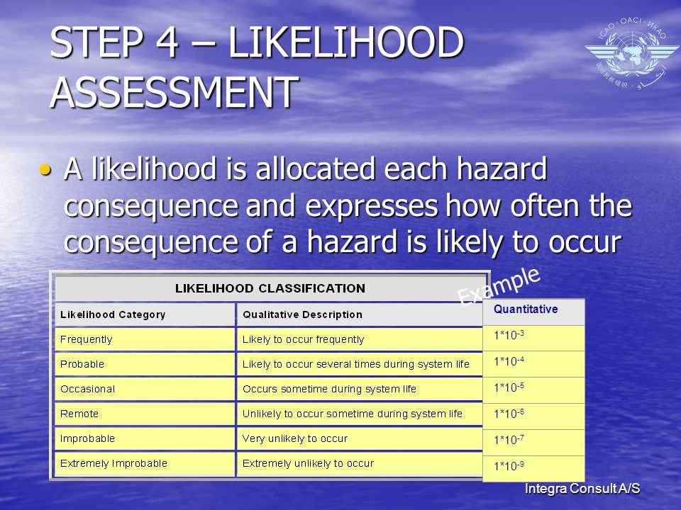 Integra Consult A/S STEP 4 – LIKELIHOOD ASSESSMENT A likelihood is allocated each hazard consequence and expresses how often the consequence of a hazard is likely to occurA likelihood is allocated each hazard consequence and expresses how often the consequence of a hazard is likely to occur Example Quantitative 1* * * * * *10 -9