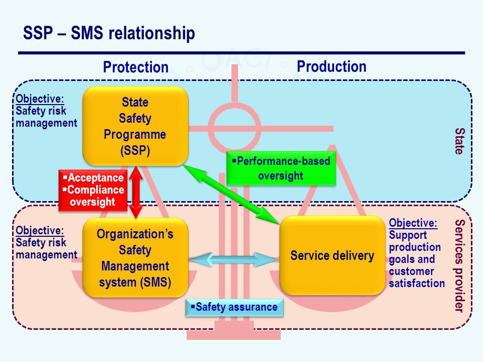 SSP – SMS relationship Services provider State Protection Production State Safety Programme (SSP) State Safety Programme (SSP) Organizations Safety Ma