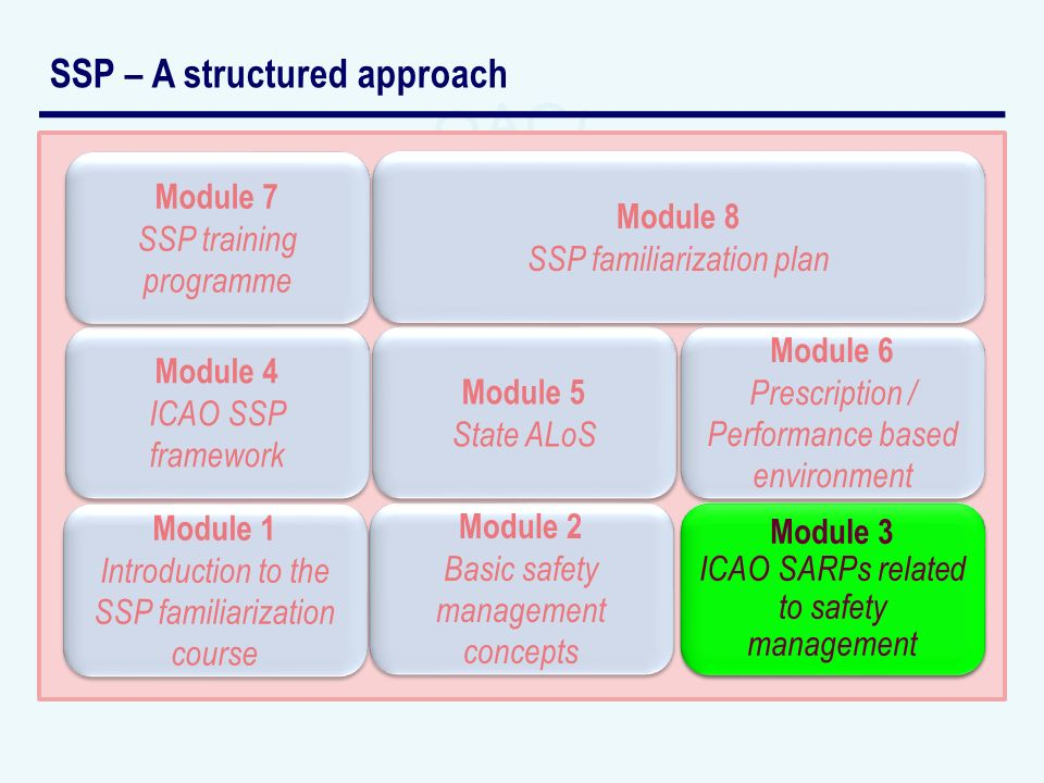SSP – A structured approach Module 2 Basic safety management concepts Module 2 Basic safety management concepts Module 3 ICAO SARPs related to safety