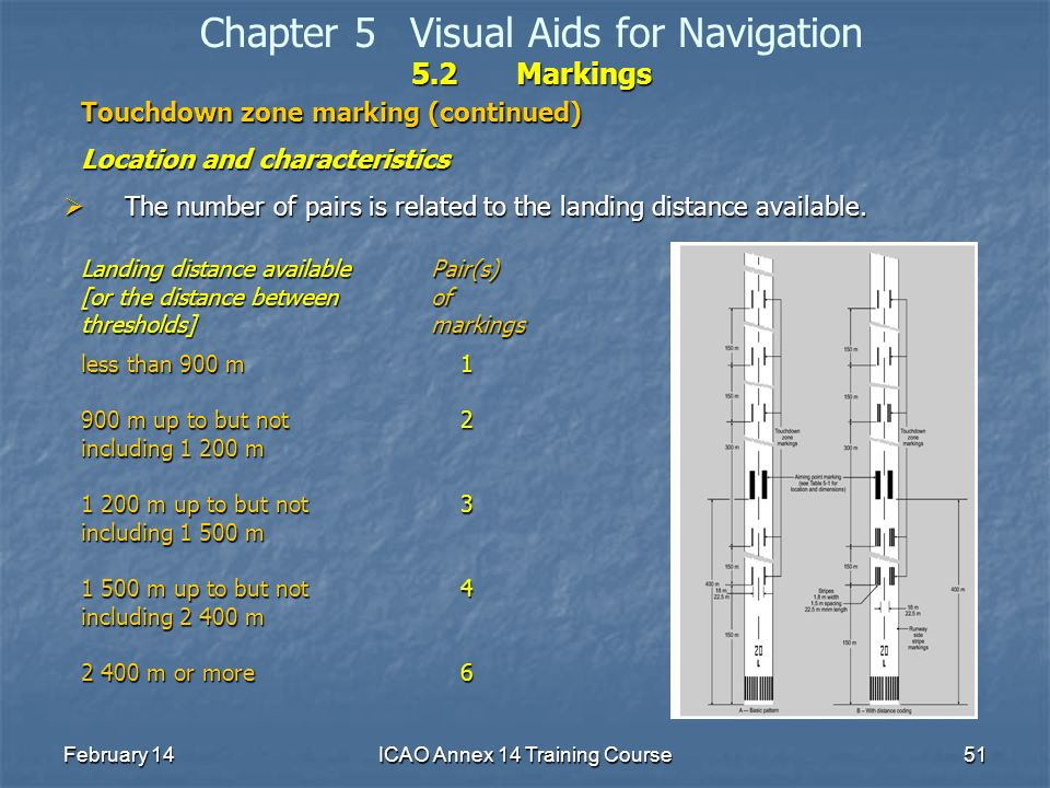 February 14ICAO Annex 14 Training Course51 5.2Markings Chapter 5Visual Aids for Navigation 5.2Markings Touchdown zone marking (continued) Location and