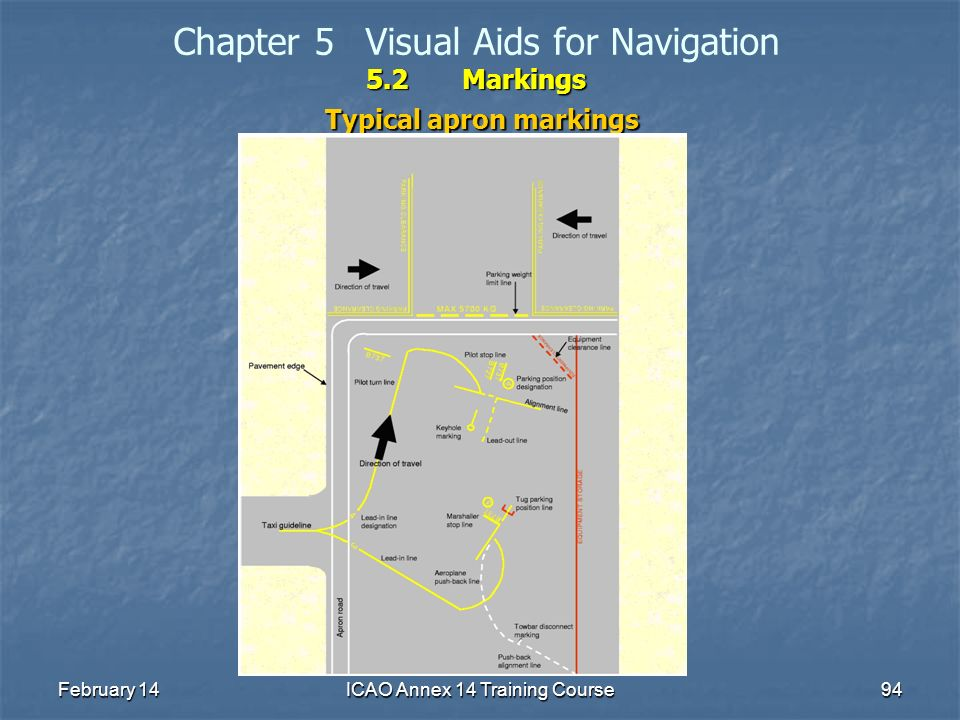 February 14ICAO Annex 14 Training Course94 5.2Markings Chapter 5Visual Aids for Navigation 5.2Markings Typical apron markings