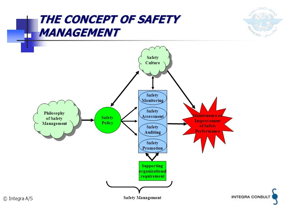 © Integra A/S THE CONCEPT OF SAFETY MANAGEMENT Philosophy of Safety Management Safety Monitoring Safety Assessment Safety Auditing Safety Promotion Sa