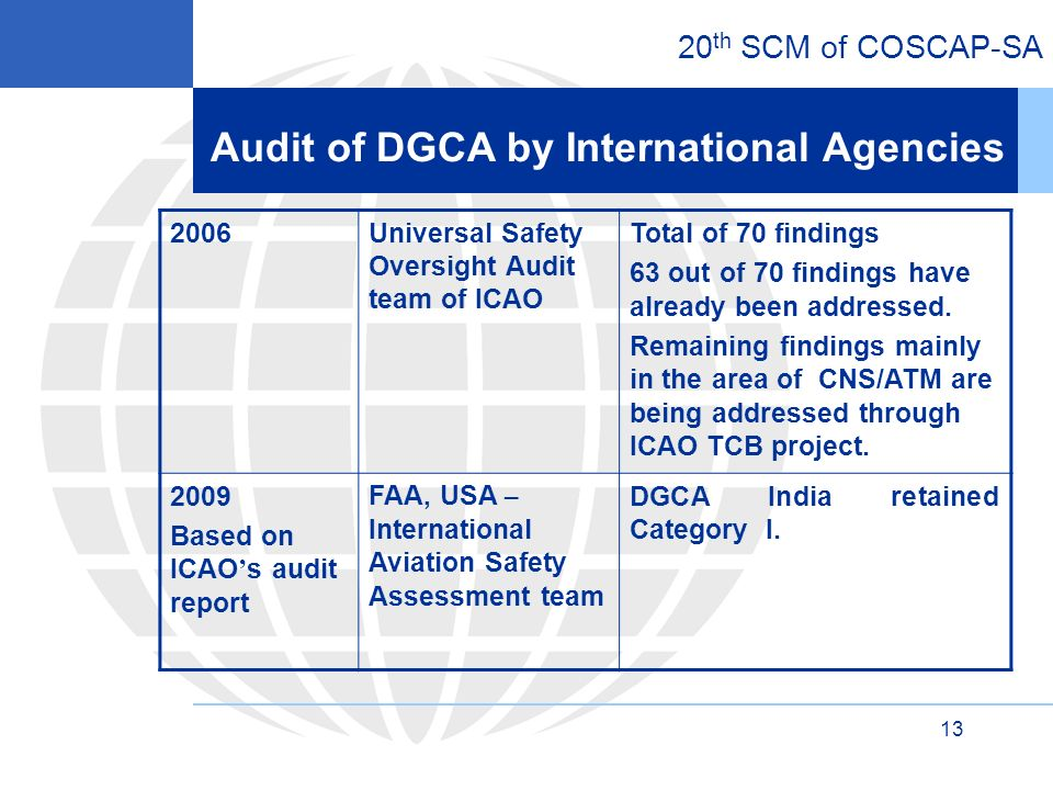20 th SCM of COSCAP-SA Universal Safety Oversight Audit team of ICAO Total of 70 findings 63 out of 70 findings have already been addressed.