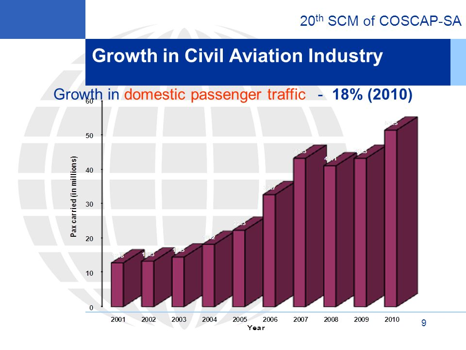 20 th SCM of COSCAP-SA 10 Growth in international passenger traffic – 7.9% (2010) Growth in Civil Aviation Industry