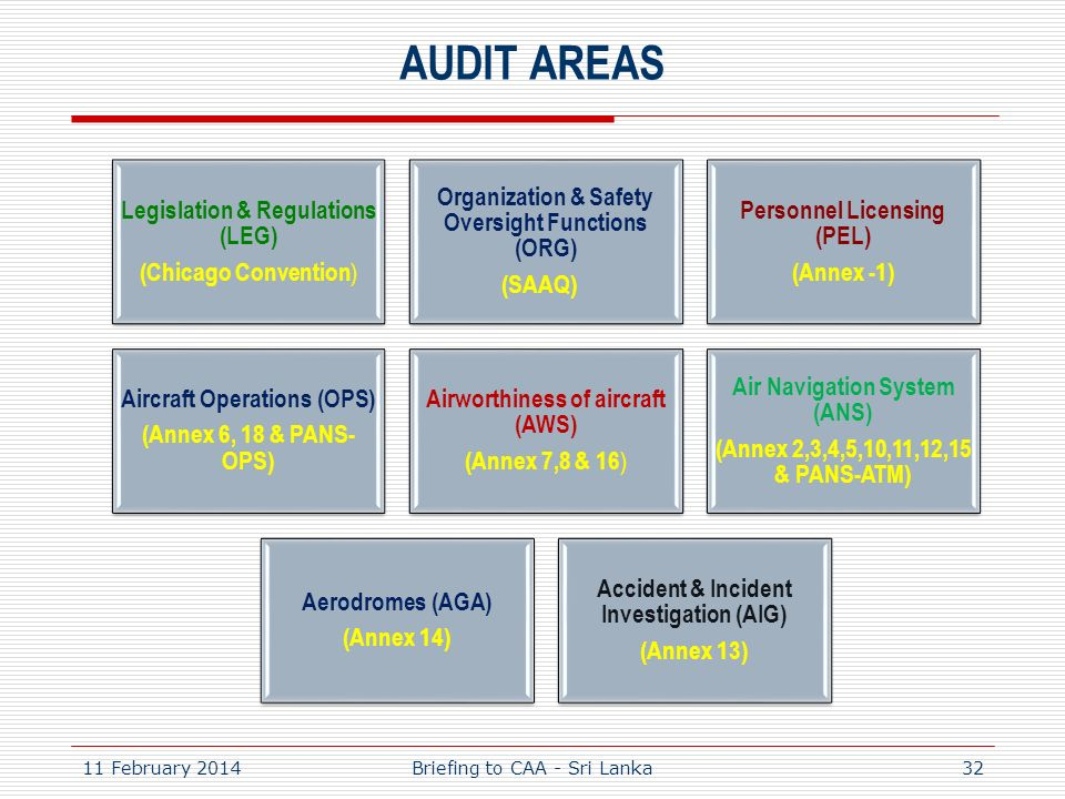 AUDIT AREAS Legislation & Regulations (LEG) (Chicago Convention ) Organization & Safety Oversight Functions (ORG) (SAAQ) Personnel Licensing (PEL) (An