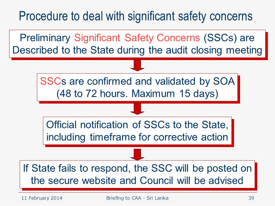 11 February 201439 Procedure to deal with significant safety concerns Preliminary Significant Safety Concerns (SSCs) are Described to the State during