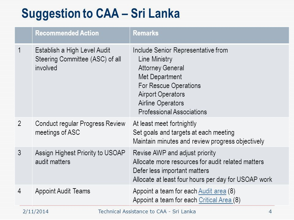 Suggestion to CAA – Sri Lanka Recommended ActionRemarks 1Establish a High Level Audit Steering Committee (ASC) of all involved Include Senior Representative from Line Ministry Attorney General Met Department For Rescue Operations Airport Operators Airline Operators Professional Associations 2Conduct regular Progress Review meetings of ASC At least meet fortnightly Set goals and targets at each meeting Maintain minutes and review progress objectively 3Assign Highest Priority to USOAP audit matters Revise AWP and adjust priority Allocate more resources for audit related matters Defer less important matters Allocate at least four hours per day for USOAP work 4Appoint Audit TeamsAppoint a team for each Audit area (8)Audit area Appoint a team for each Critical Area (8)Critical Area 42/11/2014Technical Assistance to CAA - Sri Lanka