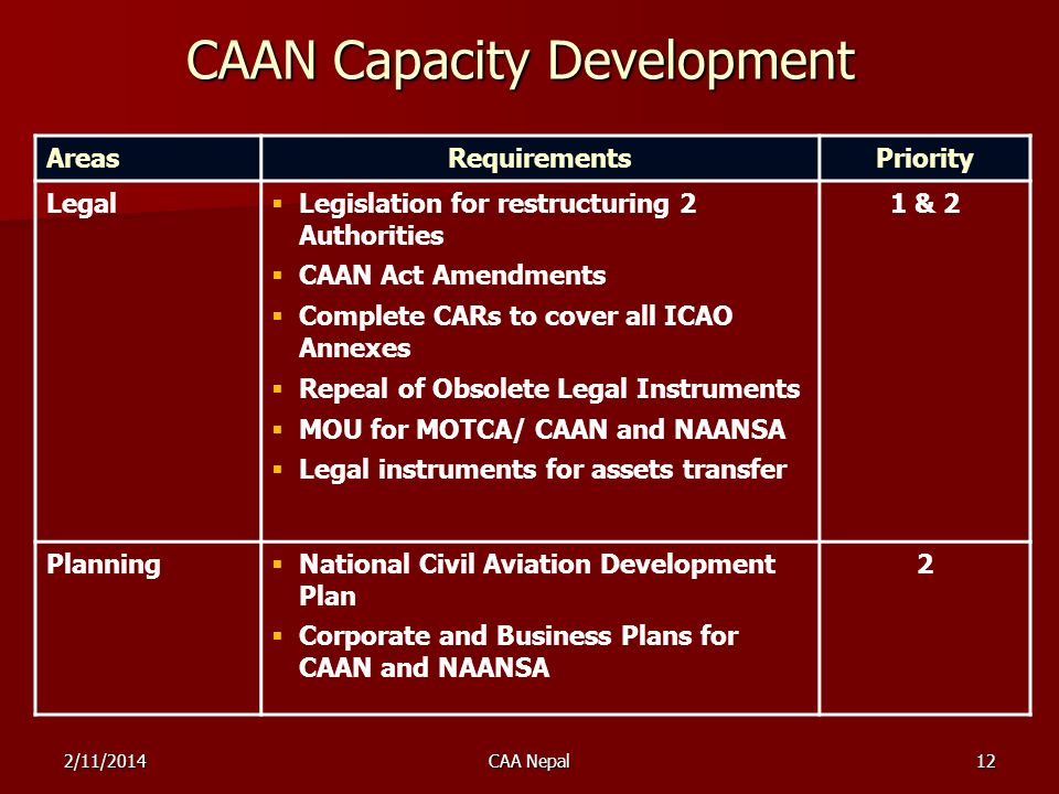 CAAN Capacity Development AreasRequirementsPriority Legal Legislation for restructuring 2 Authorities CAAN Act Amendments Complete CARs to cover all I